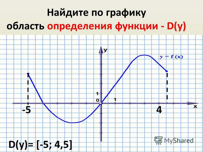 Найдите по графику область определения функции - D(у) -54 D(у)= [-5; 4,5]