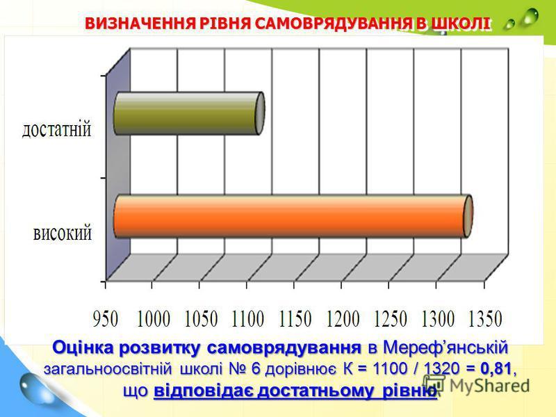 ВИЗНАЧЕННЯ РІВНЯ САМОВРЯДУВАННЯ В ШКОЛІ Оцінка розвитку самоврядування в Мерефянській загальноосвітній школі 6 дорівнює К = 1100 / 1320 = 0,81, що відповідає достатньому рівню
