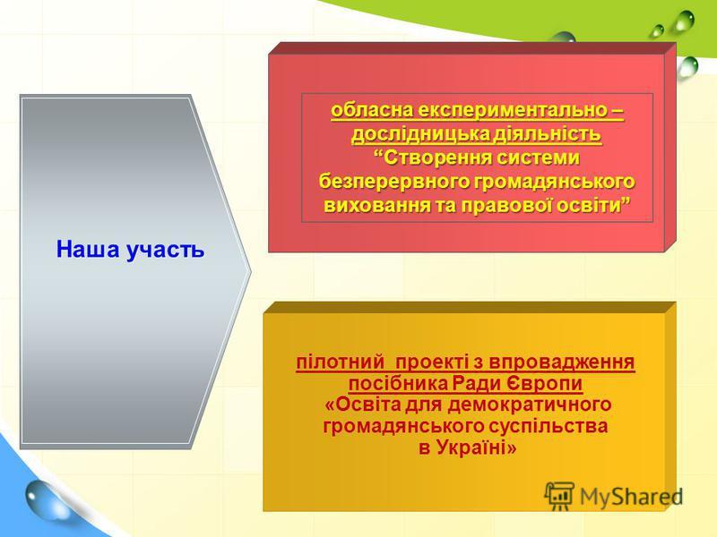 пілотний проекті з впровадження посібника Ради Європи «Освіта для демократичного громадянського суспільства в Україні» Наша участь обласна експериментально – дослідницька діяльність Створення системи безперервного громадянського виховання та правової