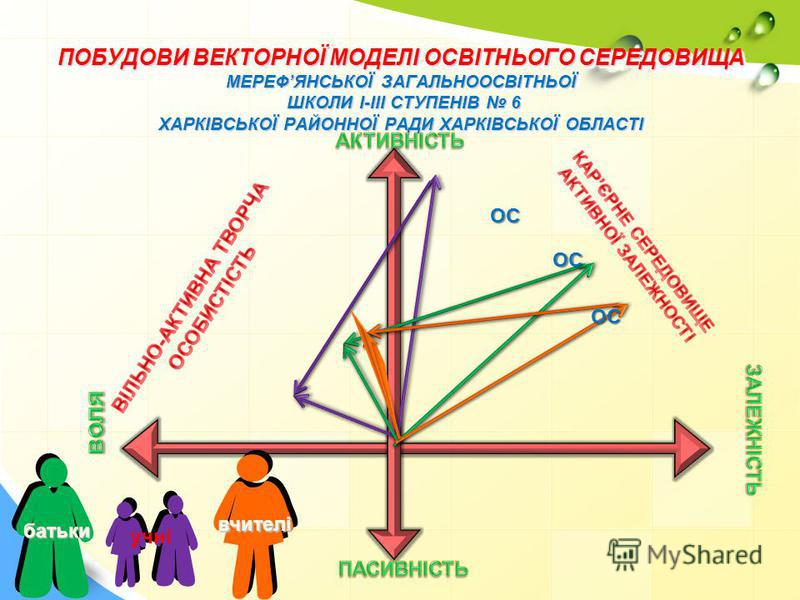 ПОБУДОВИ ВЕКТОРНОЇ МОДЕЛІ ОСВІТНЬОГО СЕРЕДОВИЩА МЕРЕФЯНСЬКОЇ ЗАГАЛЬНООСВІТНЬОЇ ШКОЛИ І-ІІІ СТУПЕНІВ 6 ХАРКІВСЬКОЇ РАЙОННОЇ РАДИ ХАРКІВСЬКОЇ ОБЛАСТІ учні вчителі батьки ОС ОС ОС