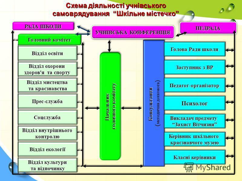 Схема діяльності учнівського самоврядуванняШкільне містечко Схема діяльності учнівського самоврядування Шкільне містечко