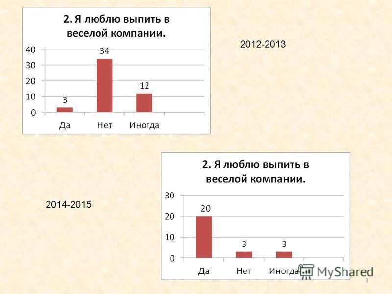 3 2012-2013 2014-2015