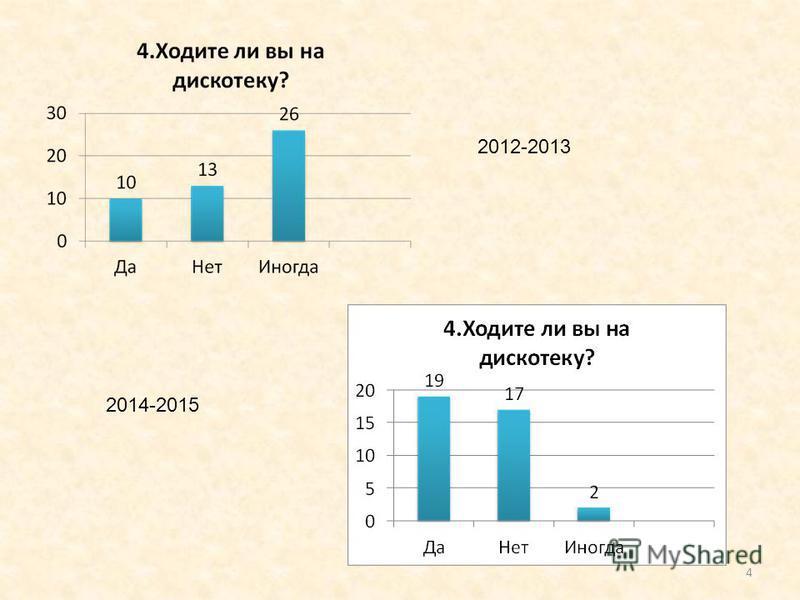 4 2012-2013 2014-2015