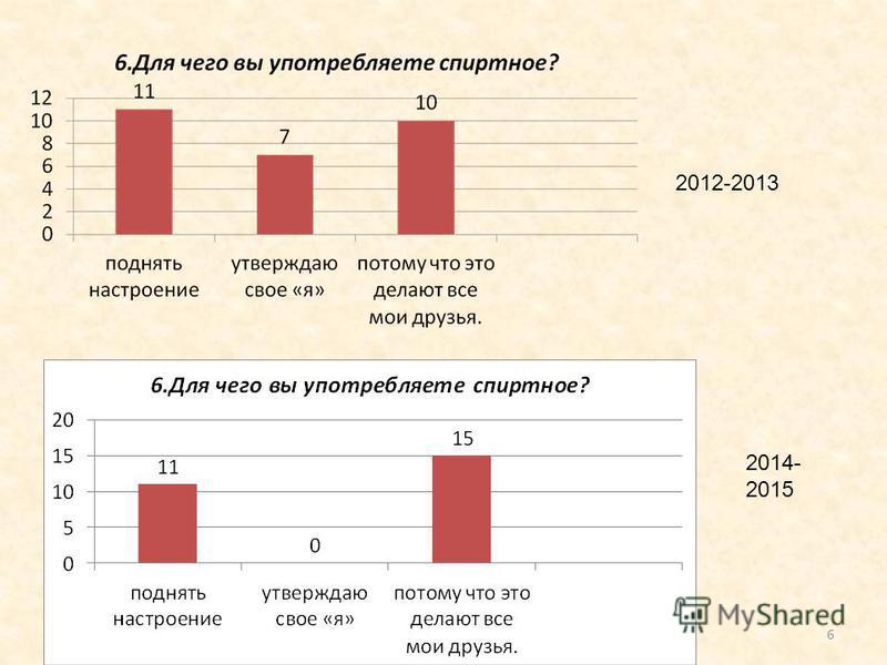 6 2012-2013 2014- 2015