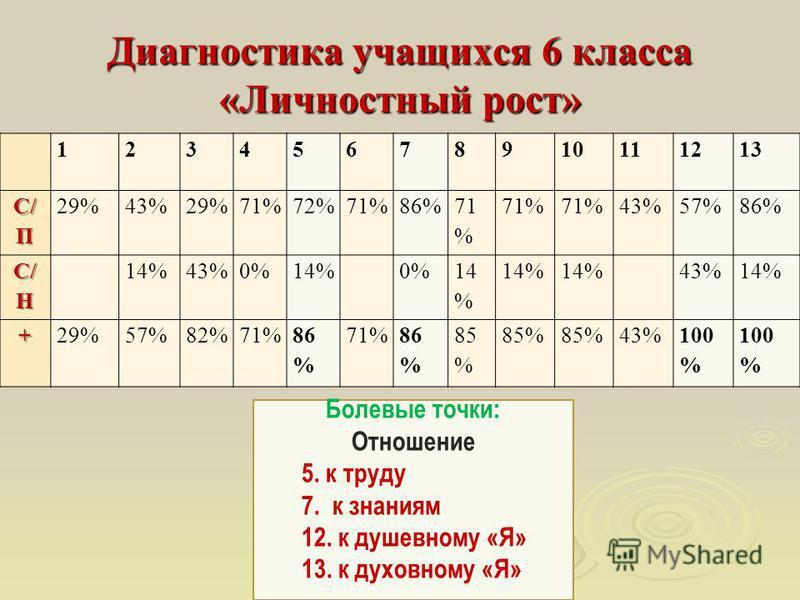 Диагностика учащихся 6 класса «Личностный рост» 12345678910111213 С/ П 29%43%29%71%72%71%86% 71 % 43%57%86% С/ Н 14%43%0%14% 0% 14 % 43%14% +29%57%82%71%86 % 71%86 % 85 % 43%100 % Болевые точки: Отношение 5. к труду 7. к знаниям 12. к душевному «Я» 1