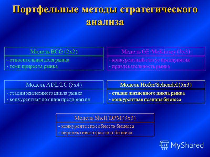 Портфельные методы стратегического анализа Модель BCG (2 х 2) - относительная доля рынка - темп прироста рынка Модель GE/McKinsey (3 х 3) - конкурентный статус предприятия - привлекательность рынка Модель ADL/LC (5 х 4) - стадии жизненного цикла рынк