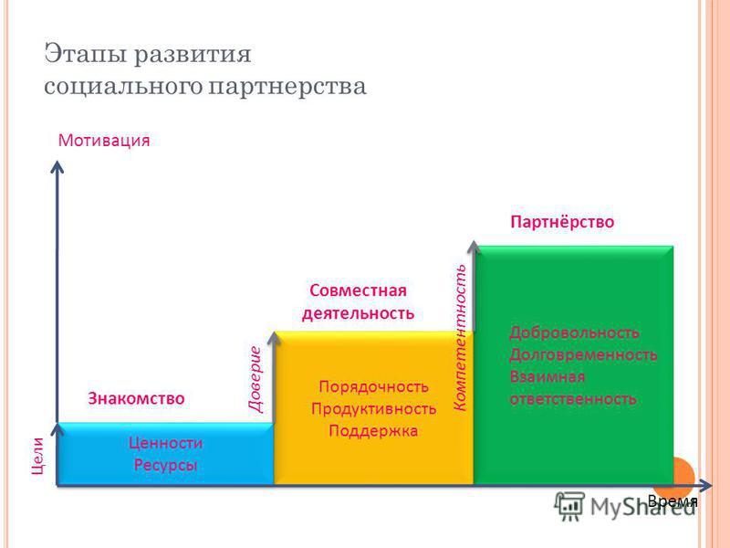 Этапы развития социального партнерства Ценности Ресурсы Ценности Ресурсы Порядочность Продуктивность Поддержка Порядочность Продуктивность Поддержка Добровольность Долговременность Взаимная ответственность Добровольность Долговременность Взаимная отв