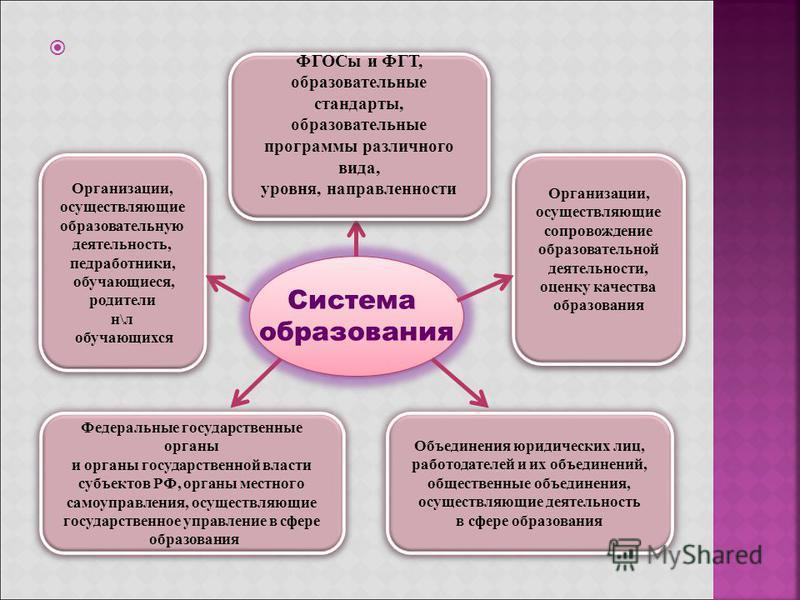 Система образования Система образования Федеральные государственные органы и органы государственной власти субъектов РФ, органы местного самоуправления, осуществляющие государственное управление в сфере образования Федеральные государственные органы