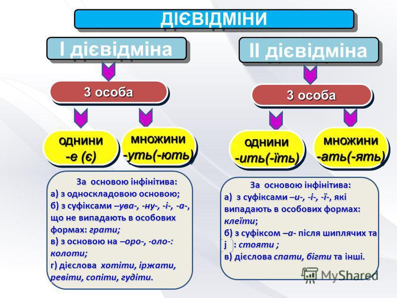 ДІЄВІДМІНИ І дієвідміна ІІ дієвідміна 3 особа однини -е (є) однини множини-уть(-ють)множини-уть(-ють)множини-ать(-ять)множини-ать(-ять) однини-ить(-їть)однини-ить(-їть) За основою інфінітива: а) з односкладовою основою; б) з суфіксами –ува-, -ну-, -і