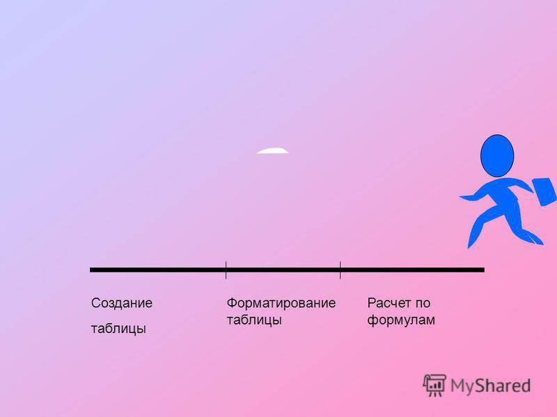 Создание таблицы Расчет по формулам Форматирование таблицы