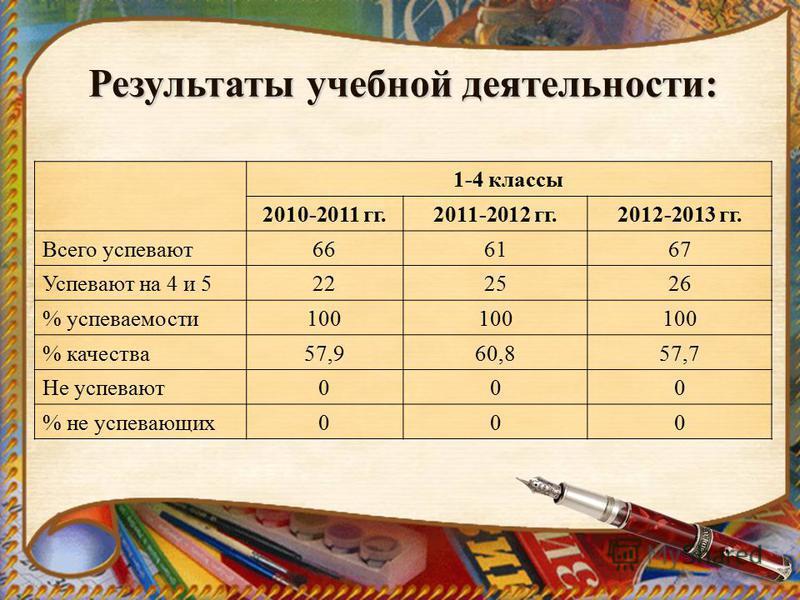 Результаты учебной деятельности: 1-4 классы 2010-2011 гг.2011-2012 гг.2012-2013 гг. Всего успевают 666167 Успевают на 4 и 5222526 % успеваемости 100 % качества 57,960,857,7 Не успевают 000 % не успевающих 000
