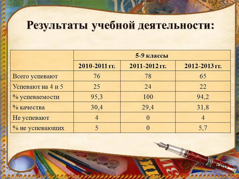 Результаты учебной деятельности: 5-9 классы 2010-2011 гг.2011-2012 гг.2012-2013 гг. Всего успевают 767865 Успевают на 4 и 5252422 % успеваемости 95,310094,2 % качества 30,429,431,8 Не успевают 404 % не успевающих 505,7