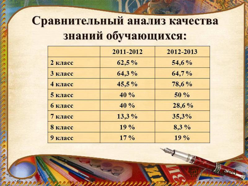 Сравнительный анализ качества знаний обучающихся: 2011-20122012-2013 2 класс 62,5 %54,6 % 3 класс 64,3 %64,7 % 4 класс 45,5 %78,6 % 5 класс 40 %50 % 6 класс 40 % 28,6 % 7 класс 13,3 %35,3% 8 класс 19 %8,3 % 9 класс 17 %19 %
