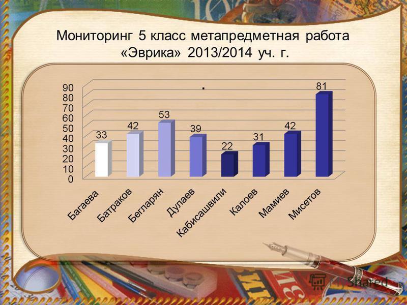 Мониторинг 5 класс метапредметная работа «Эврика» 2013/2014 уч. г..
