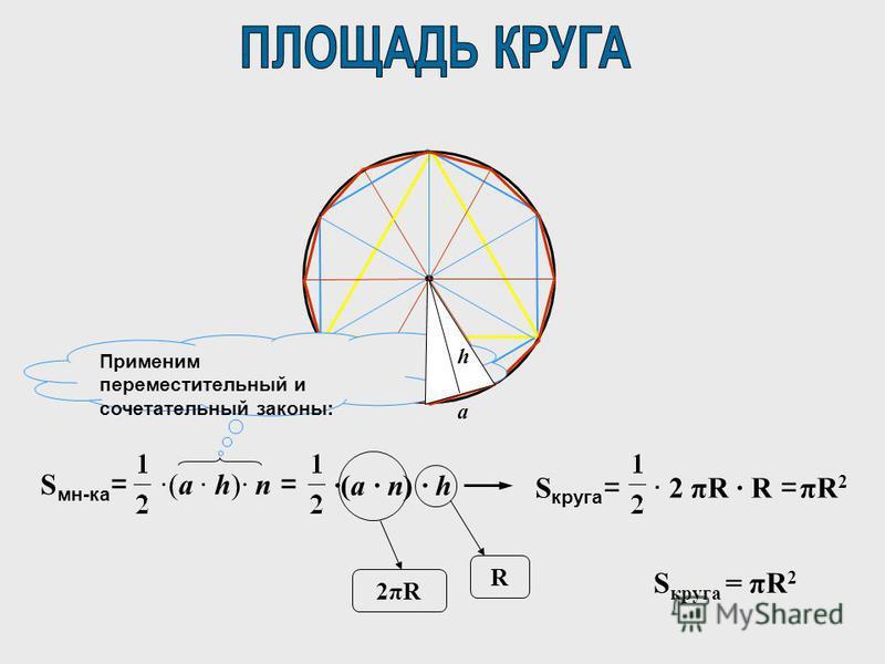 ·(a · n) · h S мн-ка = ·(a · h)· n = S круга = · 2 πR · R = πR2πR2 2πR2πR R Применим переместительный и сочетательный законы: a h S круга = πR 2