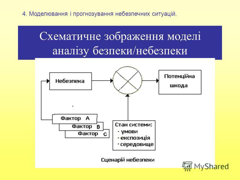 Схематичне зображення моделі аналізу безпеки/небезпеки 4. Моделювання і прогнозування небезпечних ситуацій.