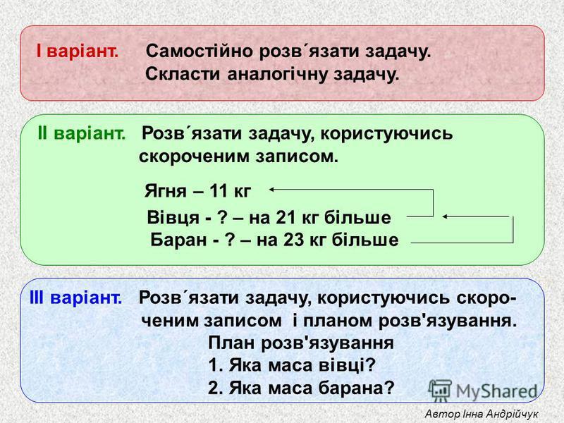І варіант. Самостійно розв´язати задачу. Скласти аналогічну задачу. ІІ варіант. Розв´язати задачу, користуючись скороченим записом. ІІІ варіант. Розв´язати задачу, користуючись скоро- ченим записом і планом розв'язування. План розв'язування 1. Яка ма