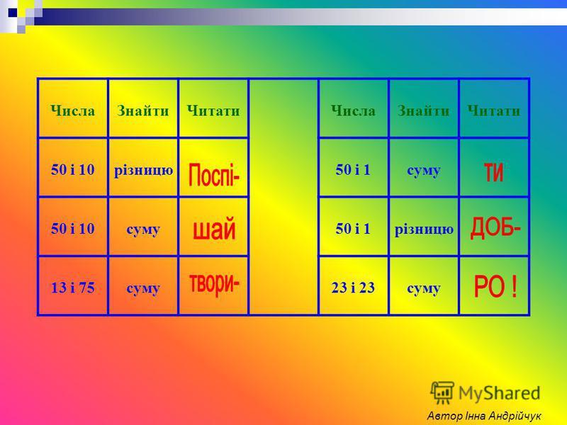 ЧислаЗнайтиЧитатиЧислаЗнайтиЧитати 50 і 10різницю50 і 1суму 50 і 10суму50 і 1різницю 13 і 75суму23 і 23суму Автор Інна Андрійчук
