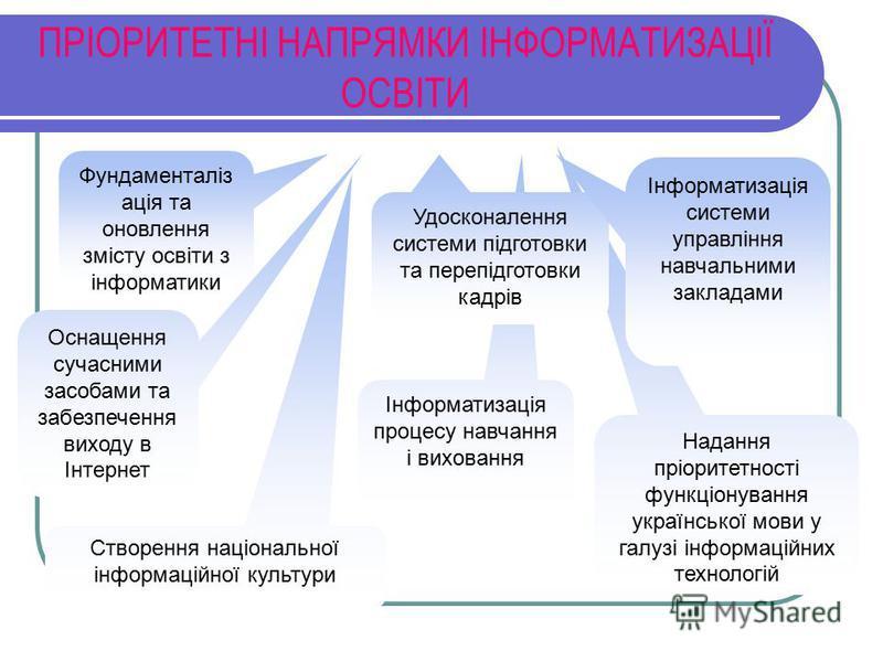 Надання пріоритетності функціонування української мови у галузі інформаційних технологій Інформатизація процесу навчання і виховання Створення національної інформаційної культури Оснащення сучасними засобами та забезпечення виходу в Інтернет ПРІОРИТЕ