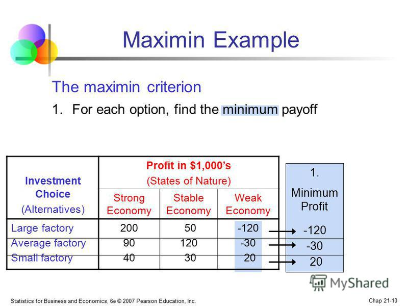 Statistics for Business and Economics, 6e © 2007 Pearson Education, Inc. Chap 21-10 Maximin Example Investment Choice (Alternatives) Profit in $1,000s (States of Nature) Strong Economy Stable Economy Weak Economy Large factory Average factory Small f