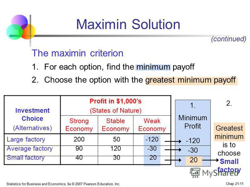 Statistics for Business and Economics, 6e © 2007 Pearson Education, Inc. Chap 21-11 Maximin Solution Investment Choice (Alternatives) Profit in $1,000s (States of Nature) Strong Economy Stable Economy Weak Economy Large factory Average factory Small