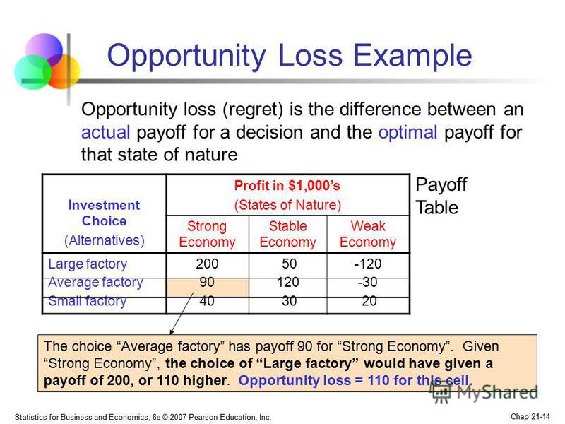 Statistics for Business and Economics, 6e © 2007 Pearson Education, Inc. Chap 21-14 Opportunity Loss Example Investment Choice (Alternatives) Profit in $1,000s (States of Nature) Strong Economy Stable Economy Weak Economy Large factory Average factor