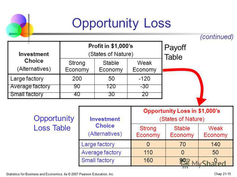 Statistics for Business and Economics, 6e © 2007 Pearson Education, Inc. Chap 21-15 Opportunity Loss Investment Choice (Alternatives) Profit in $1,000s (States of Nature) Strong Economy Stable Economy Weak Economy Large factory Average factory Small