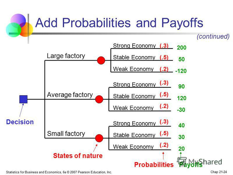 Statistics for Business and Economics, 6e © 2007 Pearson Education, Inc. Chap 21-24 Add Probabilities and Payoffs Large factory Small factory Decision Average factory States of nature Strong Economy Stable Economy Weak Economy Strong Economy Stable E