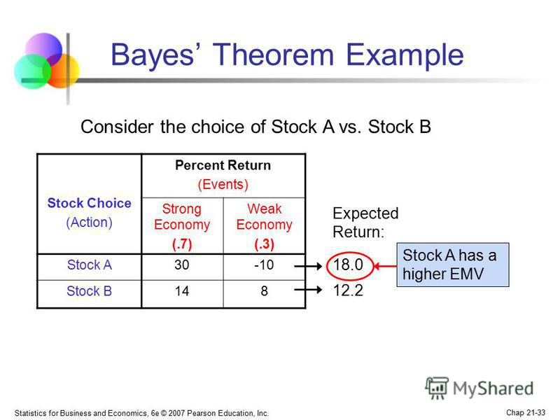 Statistics for Business and Economics, 6e © 2007 Pearson Education, Inc. Chap 21-33 Bayes Theorem Example Stock Choice (Action) Percent Return (Events) Strong Economy (.7) Weak Economy (.3) Stock A 30-10 Stock B 148 Consider the choice of Stock A vs.