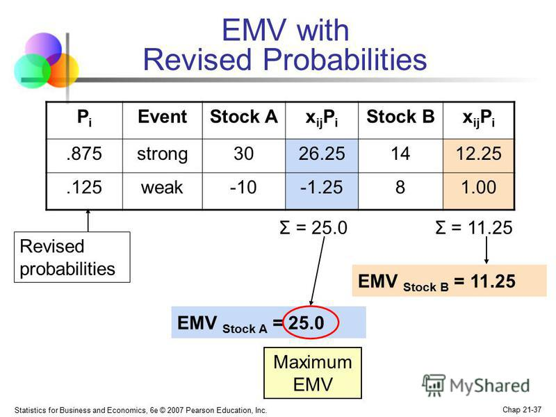 Statistics for Business and Economics, 6e © 2007 Pearson Education, Inc. Chap 21-37 EMV with Revised Probabilities EMV Stock A = 25.0 EMV Stock B = 11.25 Revised probabilities PiPi EventStock Ax ij P i Stock Bx ij P i.875strong3026.251412.25.125weak-