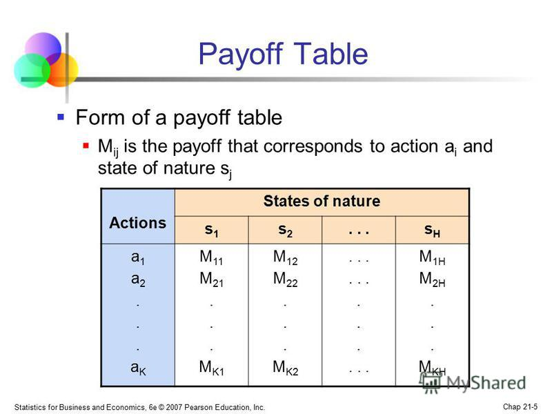 Statistics for Business and Economics, 6e © 2007 Pearson Education, Inc. Chap 21-5 Payoff Table Form of a payoff table M ij is the payoff that corresponds to action a i and state of nature s j Actions States of nature s1s1 s2s2...sHsH a1a2...aKa1a2..