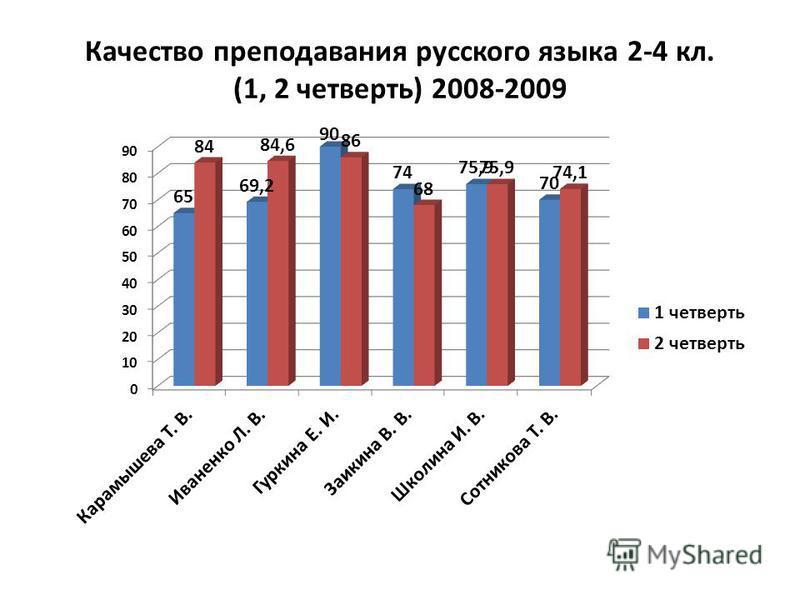 Качество преподавания русского языка 2-4 кл. (1, 2 четверть) 2008-2009