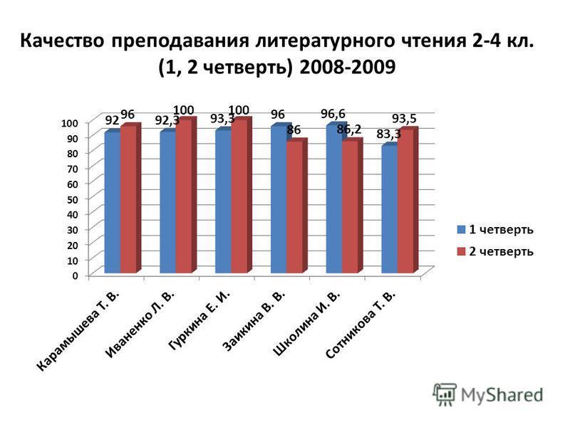 Качество преподавания литературного чтения 2-4 кл. (1, 2 четверть) 2008-2009
