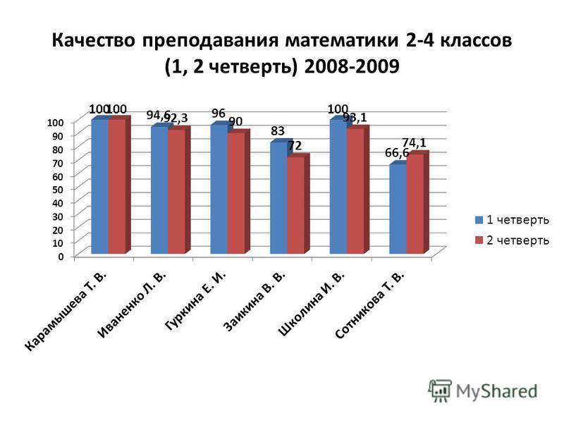 Качество преподавания математики 2-4 классов (1, 2 четверть) 2008-2009