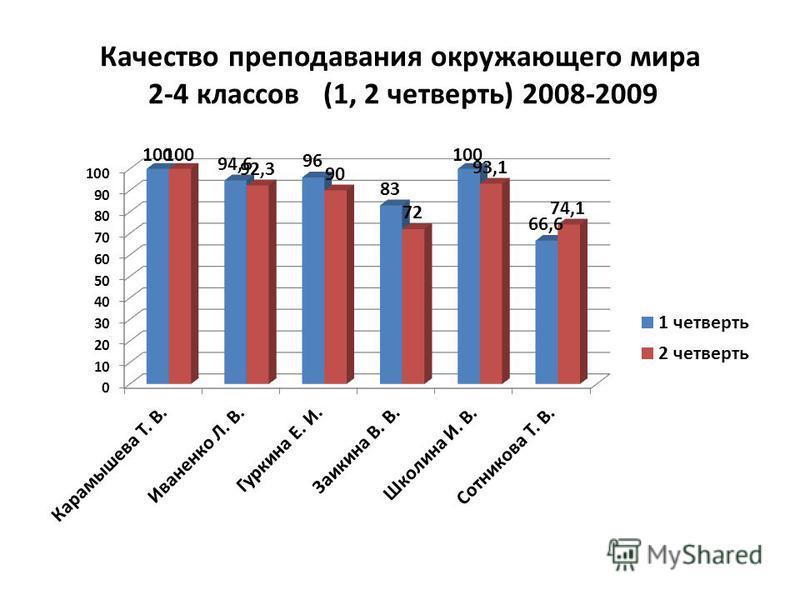 Качество преподавания окружающего мира 2-4 классов (1, 2 четверть) 2008-2009