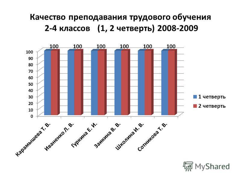 Качество преподавания трудового обучения 2-4 классов (1, 2 четверть) 2008-2009