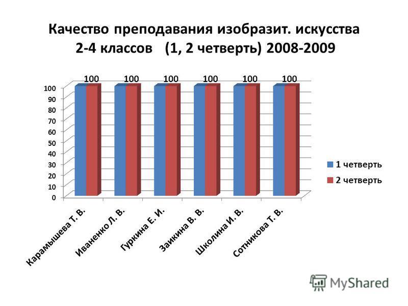 Качество преподавания изобразит. искусства 2-4 классов (1, 2 четверть) 2008-2009