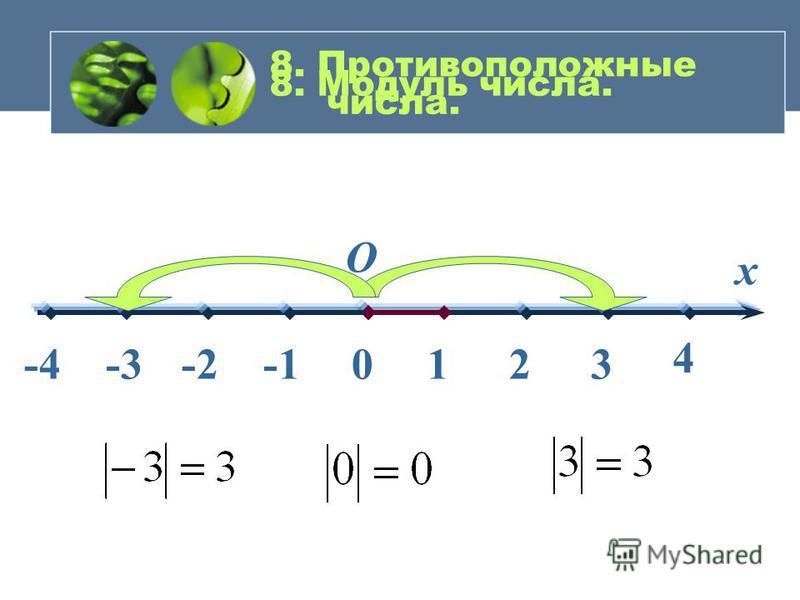 О 0 4 321 х 7. Целые числа -4-3-2