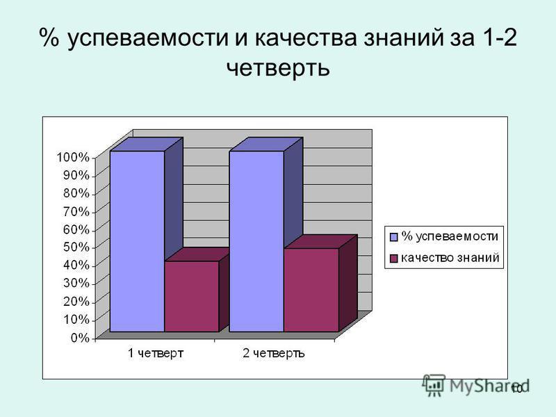 10 % успеваемости и качества знаний за 1-2 четверть