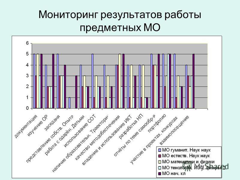 2 Мониторинг результатов работы предметных МО