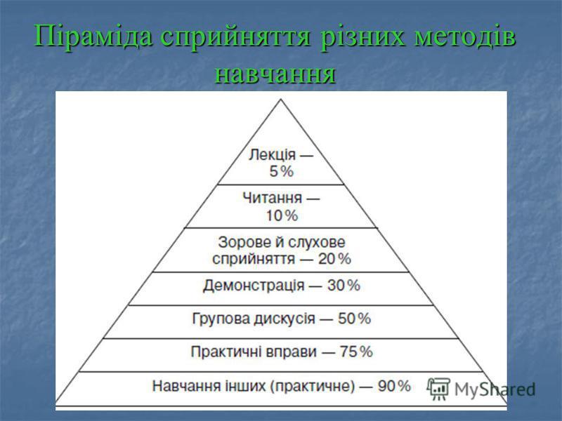 Піраміда сприйняття різних методів навчання