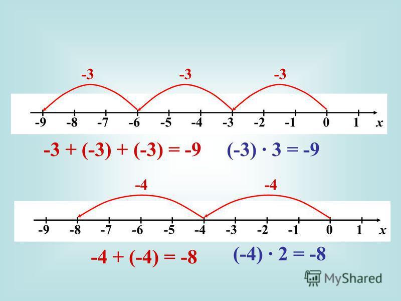 -9 -8 -7 -6 -5 -4 -3 -2 -1 0 1 х -3 -3 + (-3) + (-3) = -9(-3) 3 = -9 -9 -8 -7 -6 -5 -4 -3 -2 -1 0 1 х -4 -4 + (-4) = -8 (-4) 2 = -8