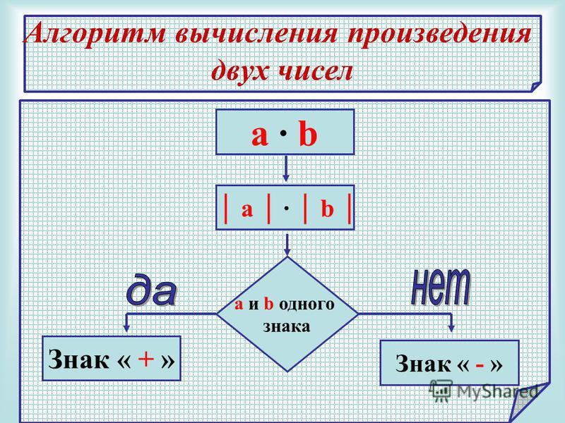Алгоритм вычисления произведения двух чисел a b a и b одного знака Знак « + » Знак « - »