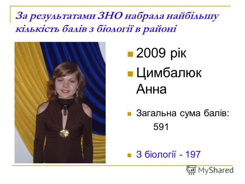 За результатами ЗНО набрала найбільшу кількість балів з біології в районі 2009 рік Цимбалюк Анна Загальна сума балів: 591 З біології - 197