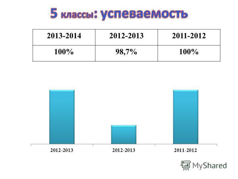 2013-20142012-20132011-2012 100%98,7%100%