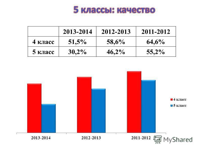 2013-20142012-20132011-2012 4 класс51,5%58,6%64,6% 5 класс30,2%46,2%55,2%