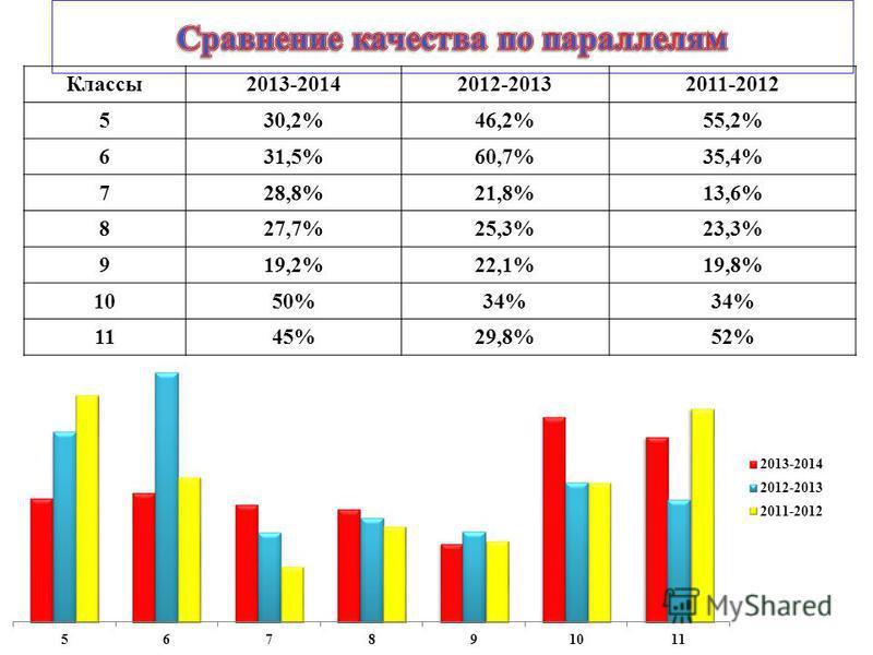 Классы2013-20142012-20132011-2012 530,2%46,2%55,2% 631,5%60,7%35,4% 728,8%21,8%13,6% 827,7%25,3%23,3% 919,2%22,1%19,8% 1050%34% 1145%29,8%52%