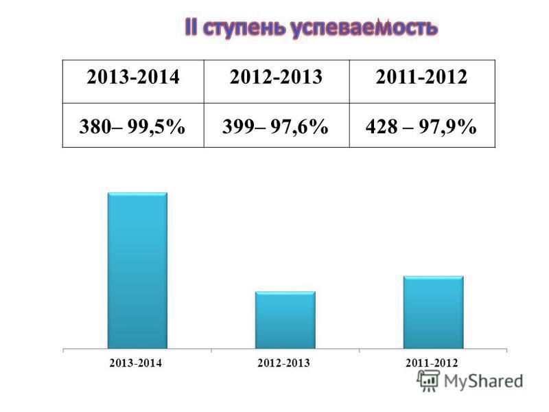 2013-20142012-20132011-2012 380– 99,5%399– 97,6%428 – 97,9%