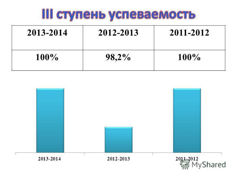 2013-20142012-20132011-2012 100%98,2%100%