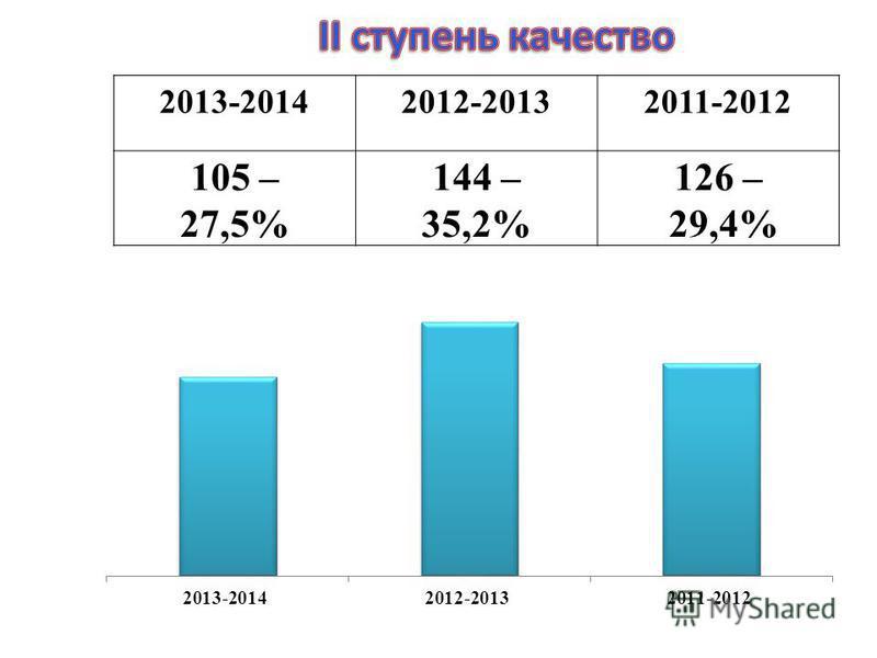 2013-20142012-20132011-2012 105 – 27,5% 144 – 35,2% 126 – 29,4%
